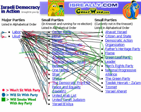 Whos Who In Israeli Party Politics